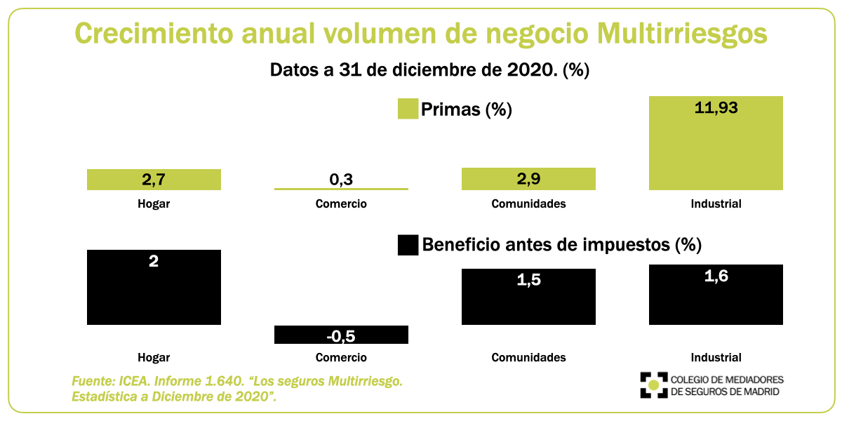 Seguros Multirriesgo 2020